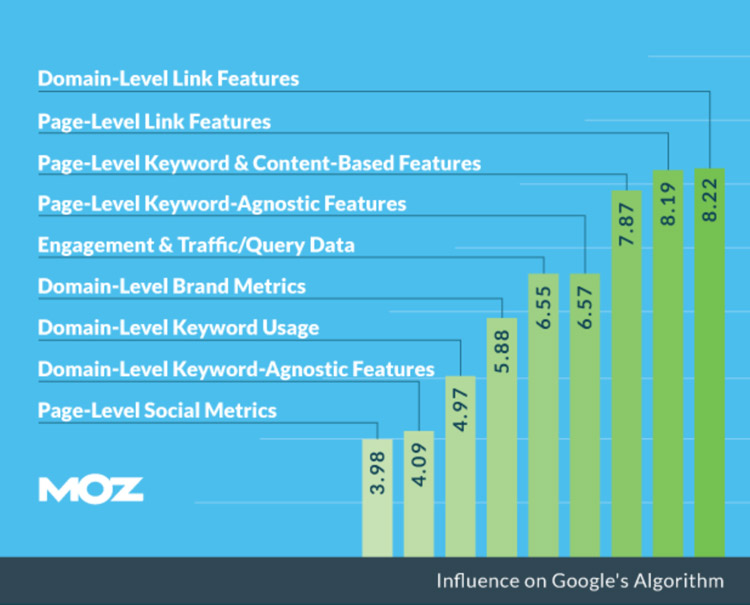 moz-search-ranking-factors