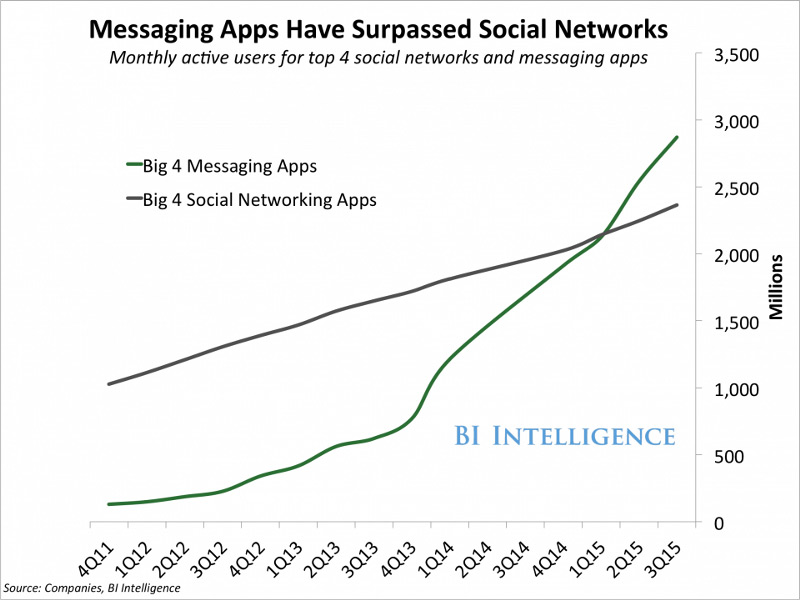 messenger-app-growth