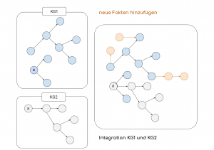 Knowledge Graphs for Customer Service Automation